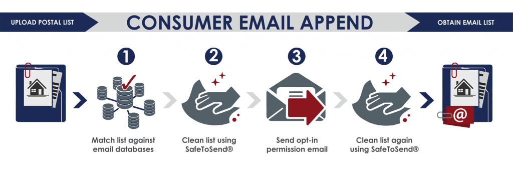 Consumer-Email-Append-1024x337